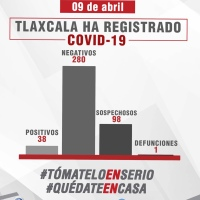 Confirman 10 nuevos casos de COVID-19 en Tlaxcala, suman 38